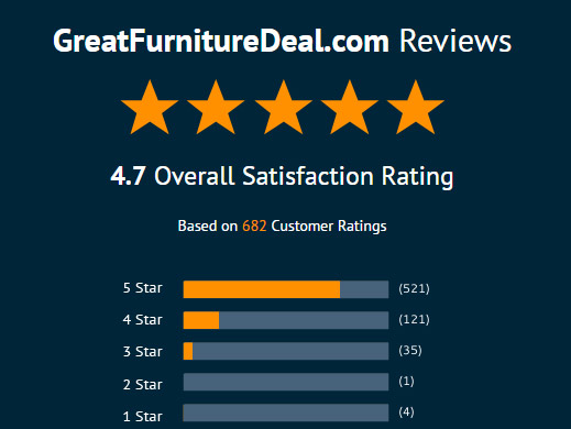GreatFurnitureDeal.com Reviews